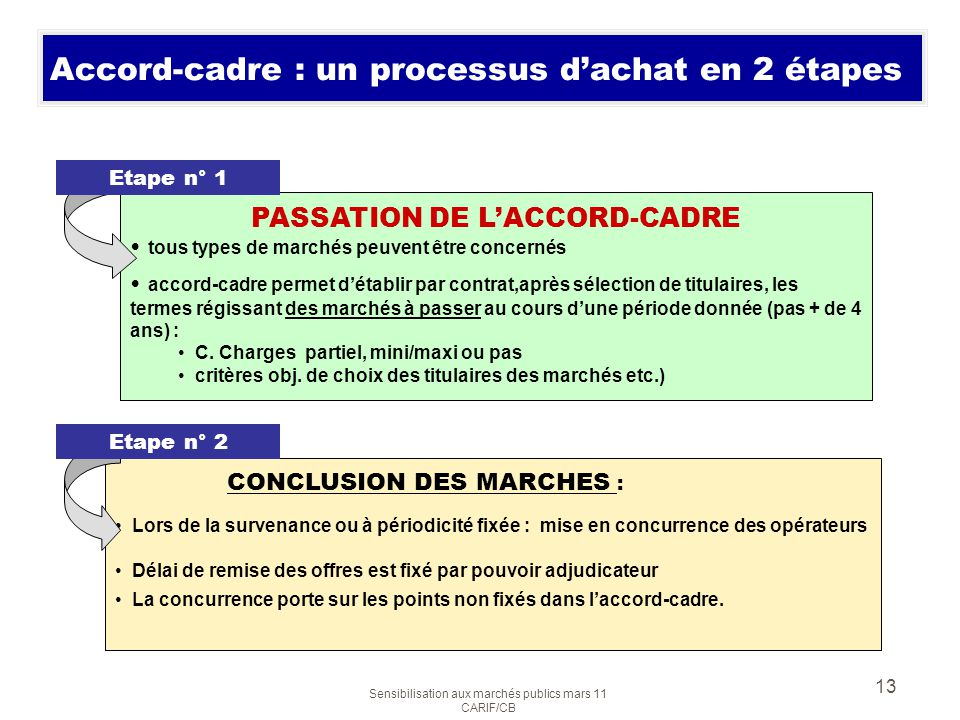 Accord-cadre : un processus d'achat en 2 étapes