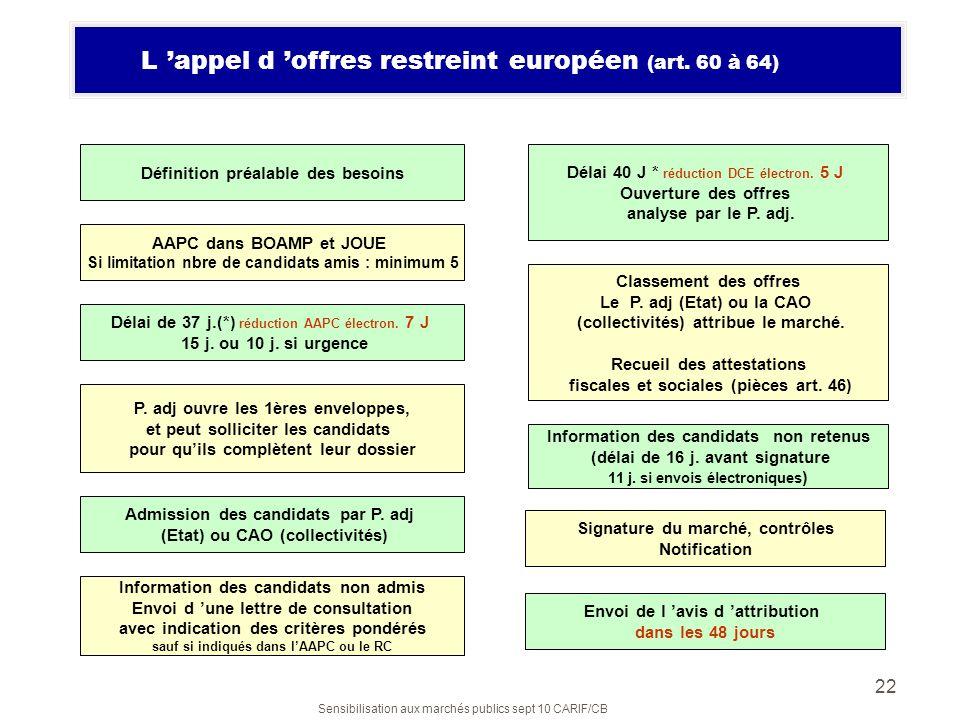 L 'appel d 'offres restreint européen (art. 60 à 64)
