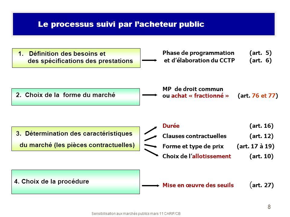 Le processus suivi par l'acheteur public