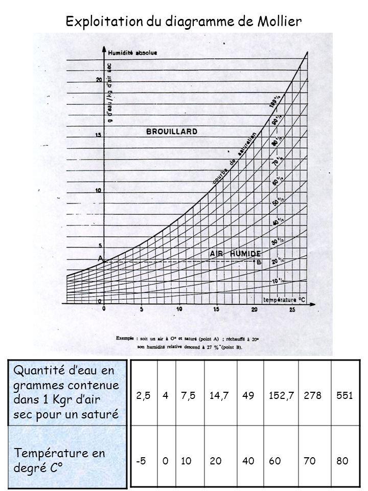 Exploitation du diagramme de Mollier
