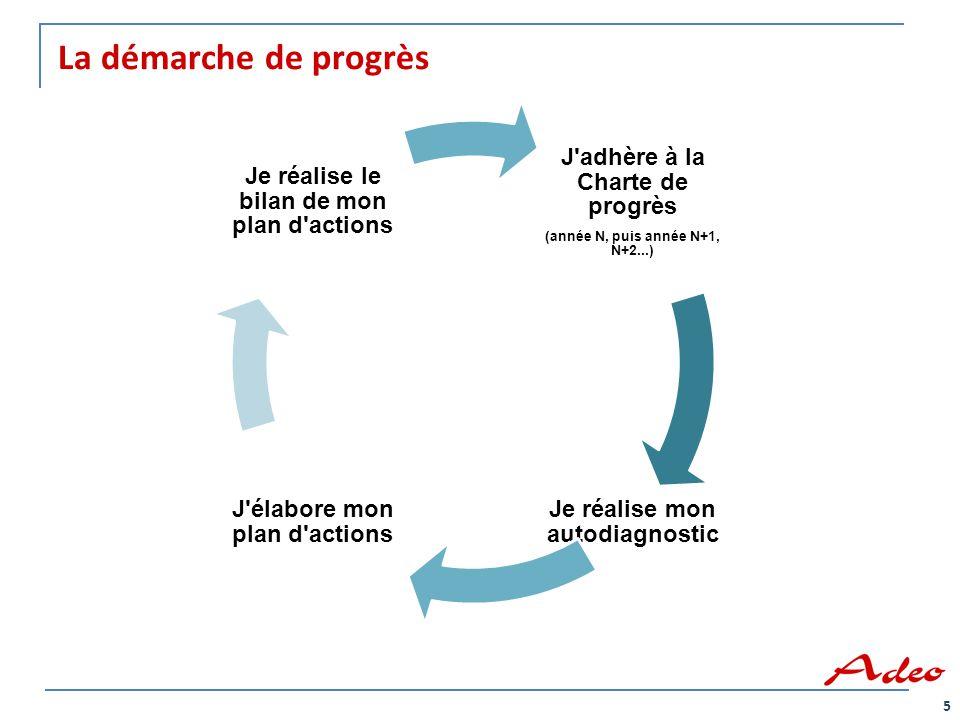 La démarche de progrès J adhère à la Charte de progrès