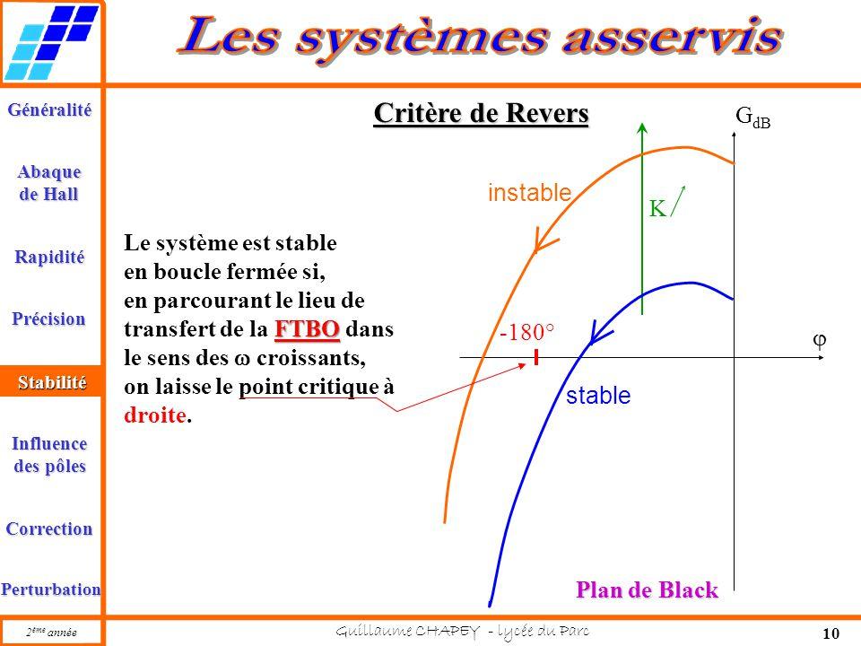 Critère de Revers GdB instable K Le système est stable