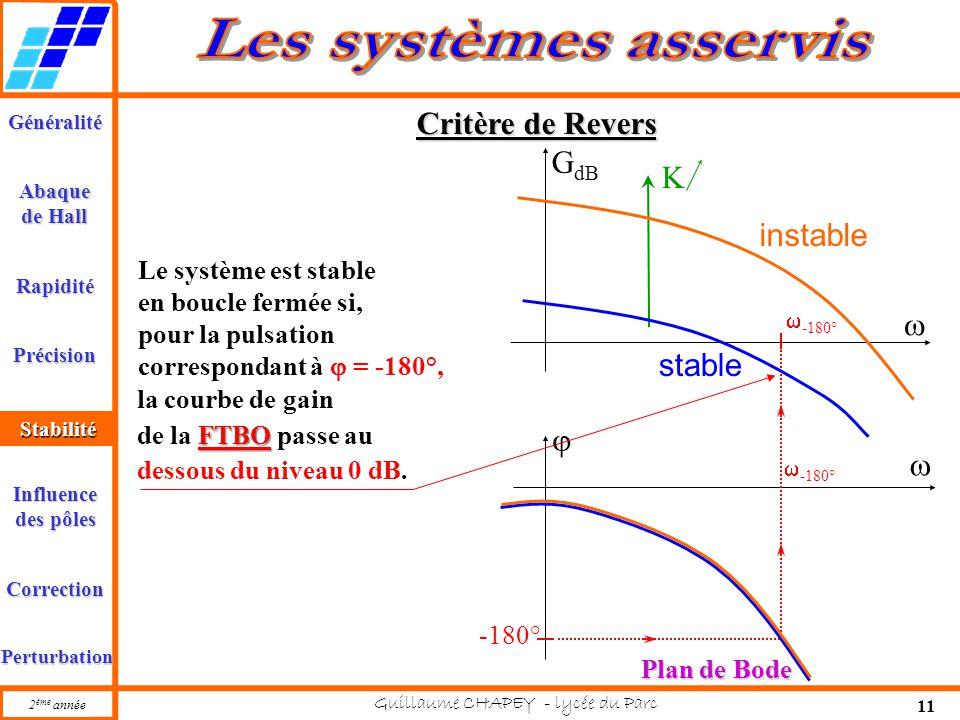 Critère de Revers GdB K instable  stable  Le système est stable