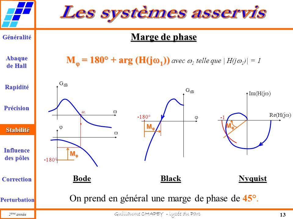 M = 180° + arg (H(j1)) avec 1 telle que | H(j1)| = 1