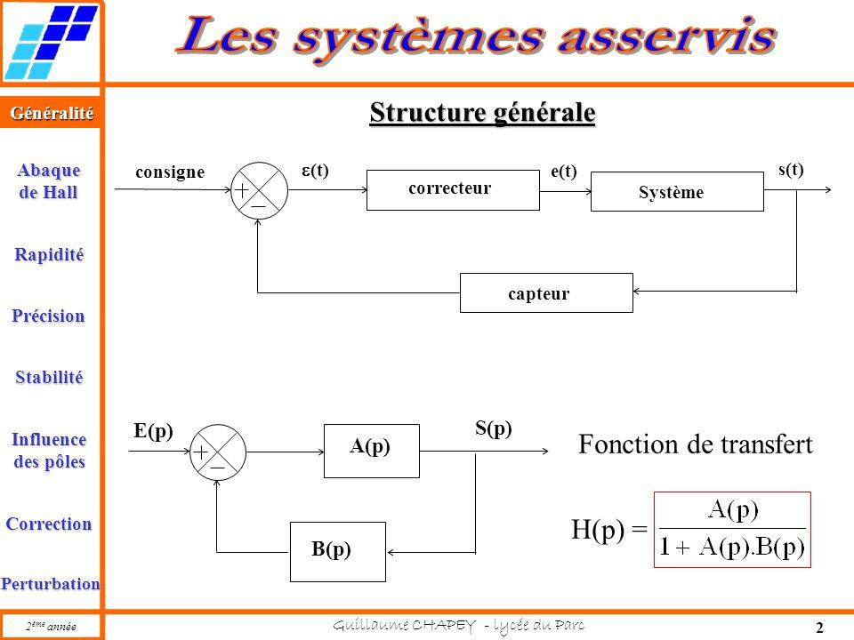 Structure générale Fonction de transfert H(p) = S(p) E(p) A(p) B(p)