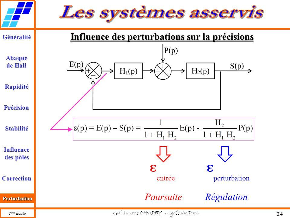 Influence des perturbations sur la précisions