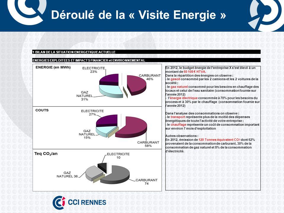 Déroulé de la « Visite Energie »
