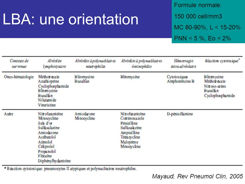 LBA: une orientation Formule normale: 150 000 cell/mm3