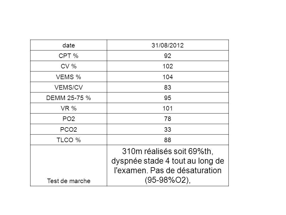 date 31/08/2012. CPT % 92. CV % 102. VEMS % 104. VEMS/CV. 83. DEMM 25-75 % 95. VR % 101.
