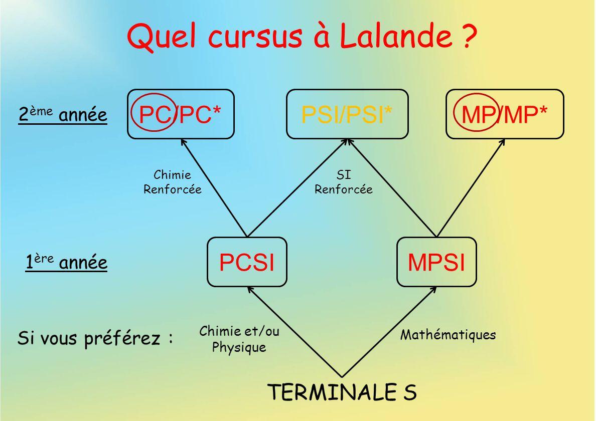 Quel cursus à Lalande PC/PC* PSI/PSI* MP/MP* PCSI MPSI TERMINALE S