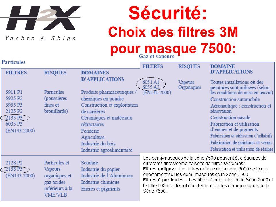Sécurité: Choix des filtres 3M pour masque 7500: