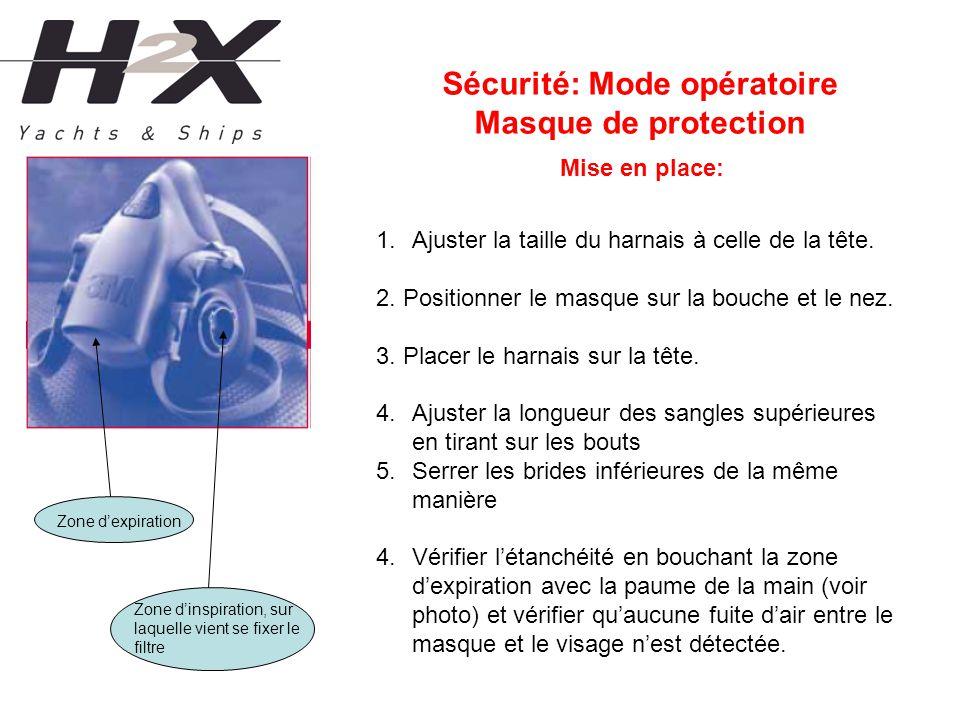 Sécurité: Mode opératoire