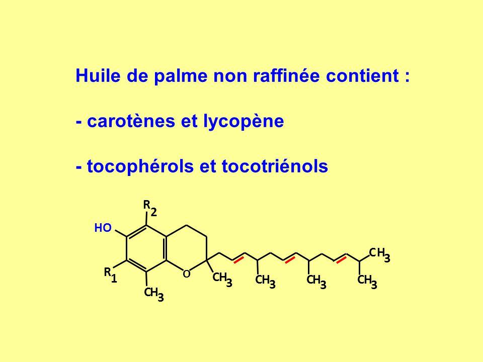 Huile de palme non raffinée contient : - carotènes et lycopène