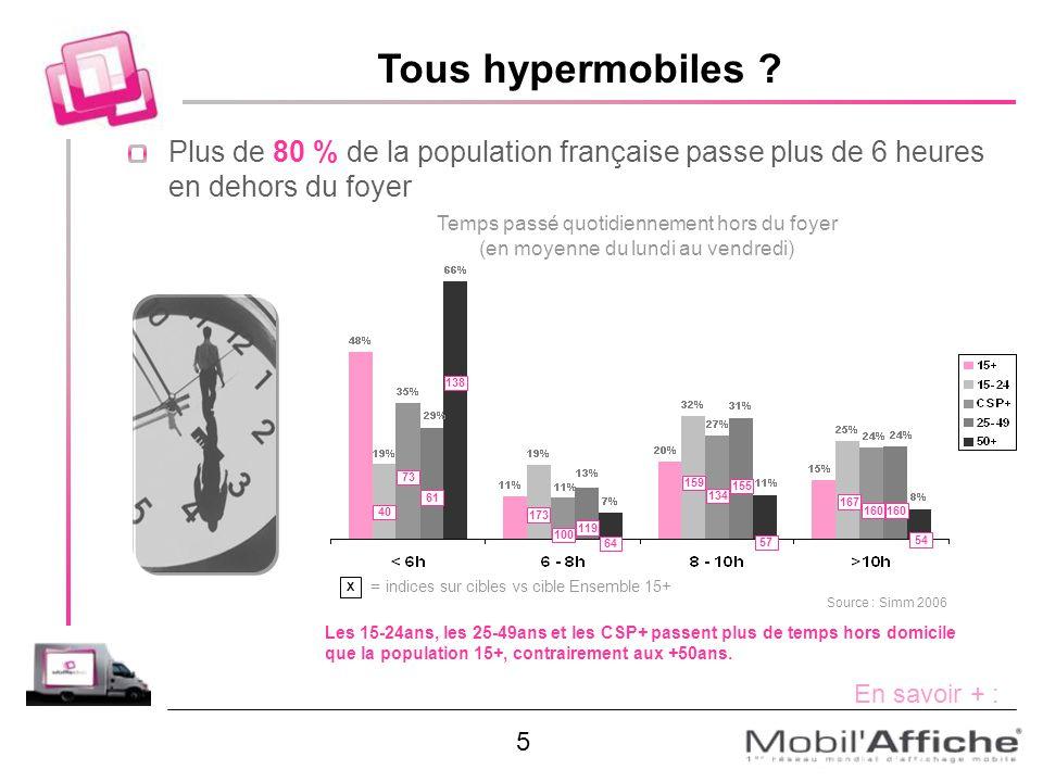 Tous hypermobiles Plus de 80 % de la population française passe plus de 6 heures en dehors du foyer.