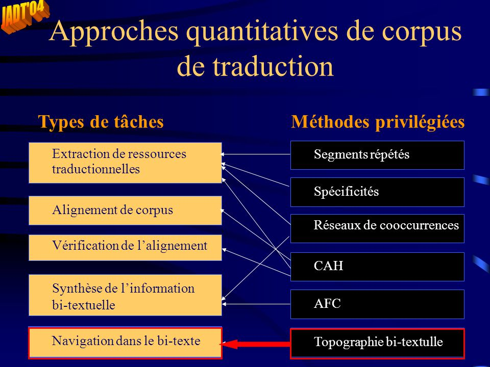 Approches quantitatives de corpus de traduction