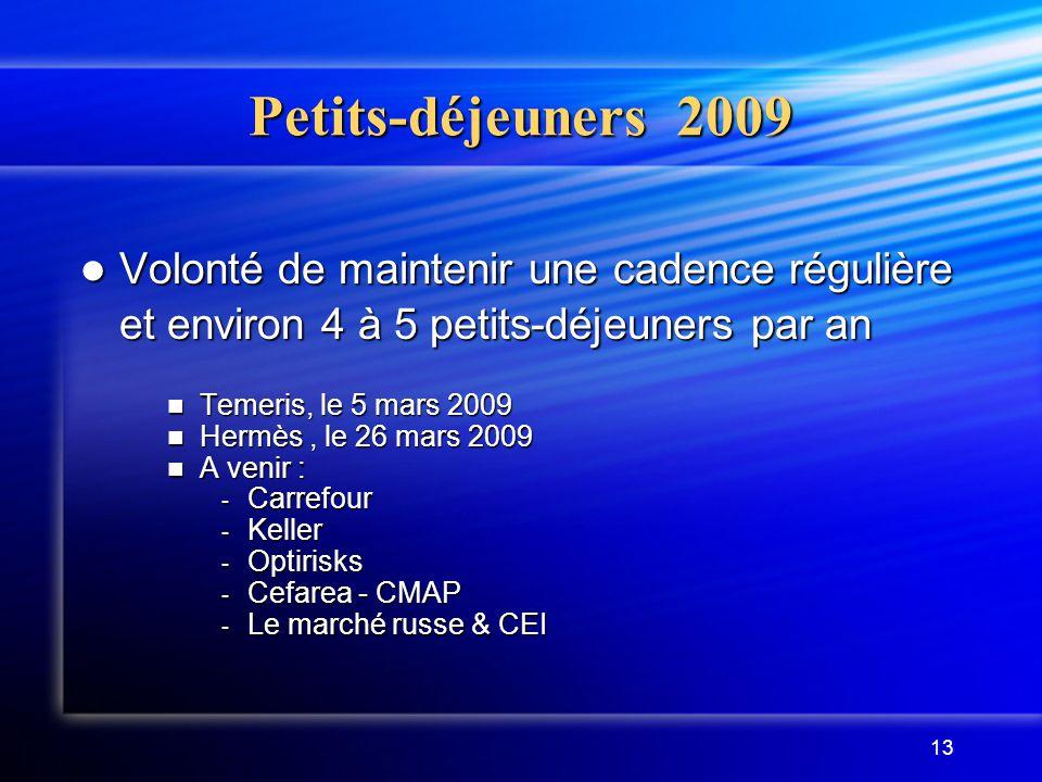 Petits-déjeuners 2009 Volonté de maintenir une cadence régulière et environ 4 à 5 petits-déjeuners par an.