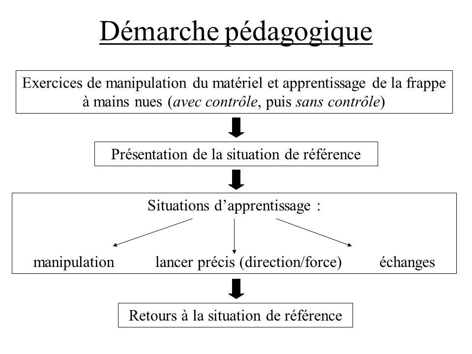 Démarche pédagogique Exercices de manipulation du matériel et apprentissage de la frappe à mains nues (avec contrôle, puis sans contrôle)