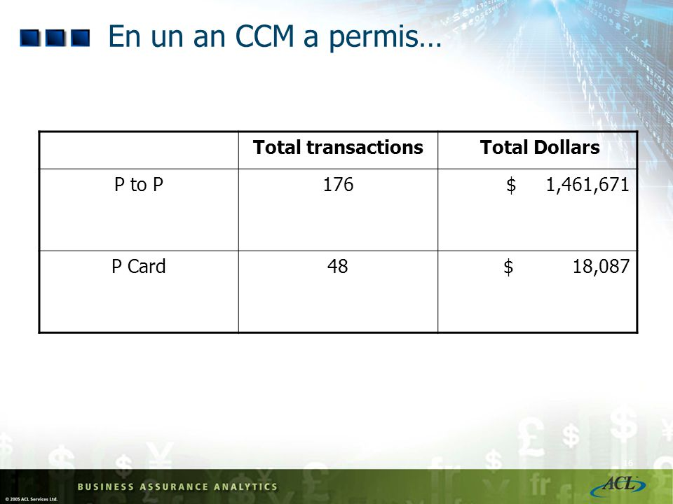En un an CCM a permis… Total transactions Total Dollars P to P 176