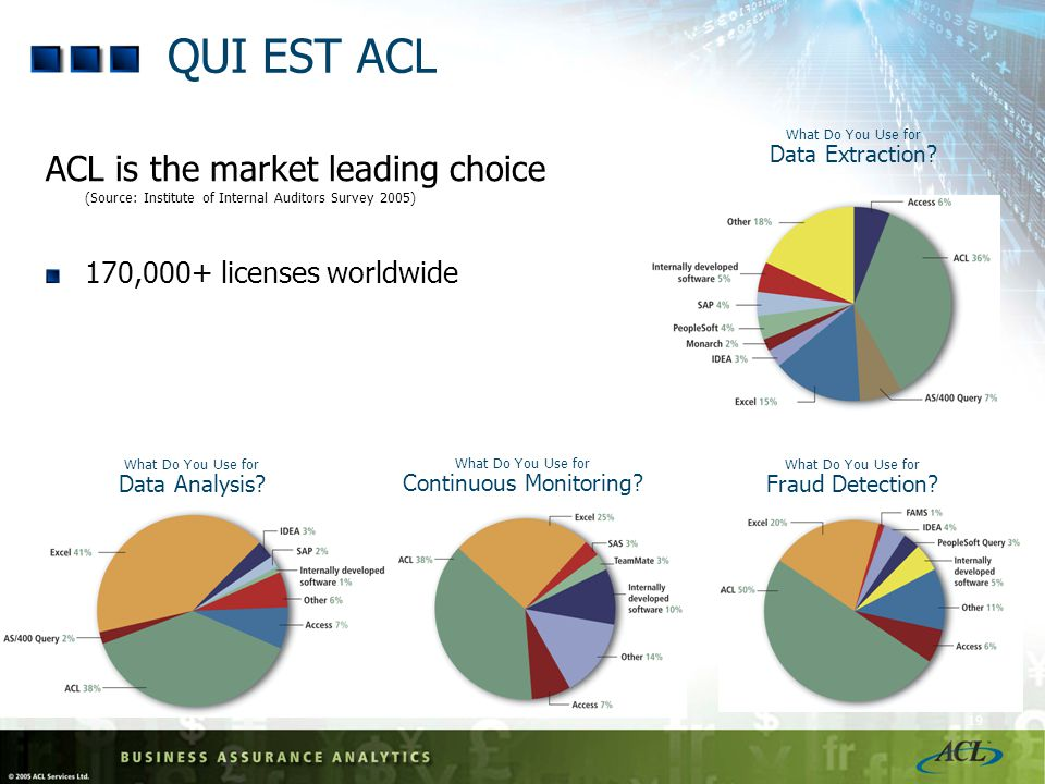 QUI EST ACL What Do You Use for Data Extraction ACL is the market leading choice (Source: Institute of Internal Auditors Survey 2005)