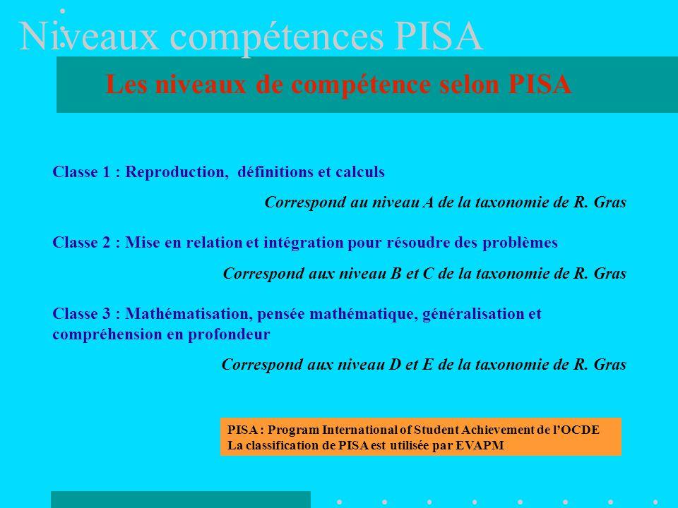 Niveaux compétences PISA