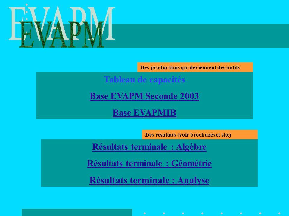 EVAPM Résultats terminale : Analyse Tableau de capacités