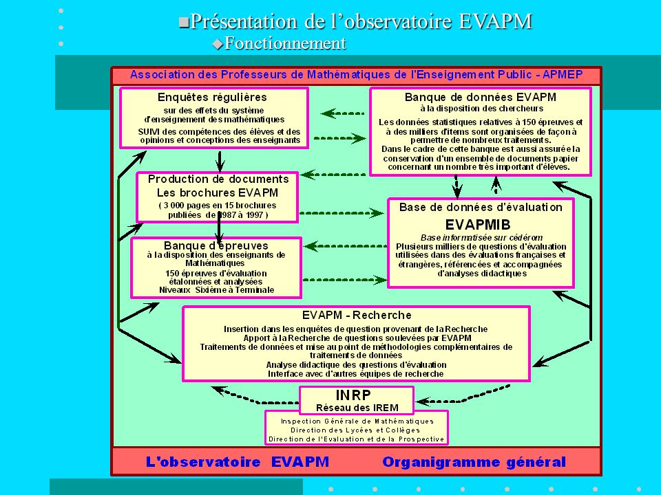 Présentation de l'observatoire EVAPM