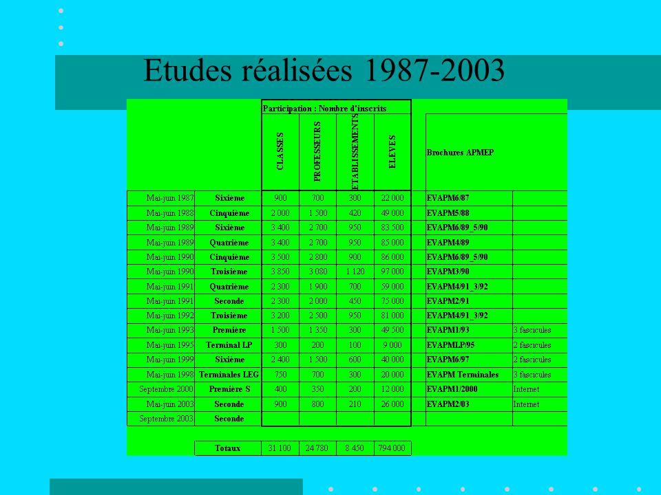 Etudes réalisées 1987-2003