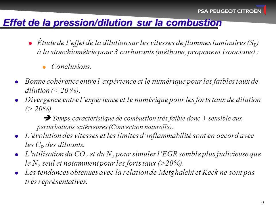 Effet de la pression/dilution sur la combustion