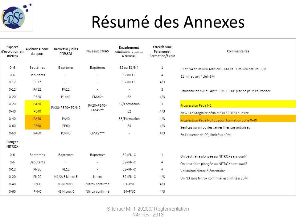 Résumé des Annexes S.Ichac/ MF1 20209/ Reglementation N4/ Fevr 2013