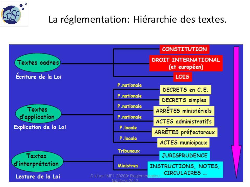 La réglementation: Hiérarchie des textes.