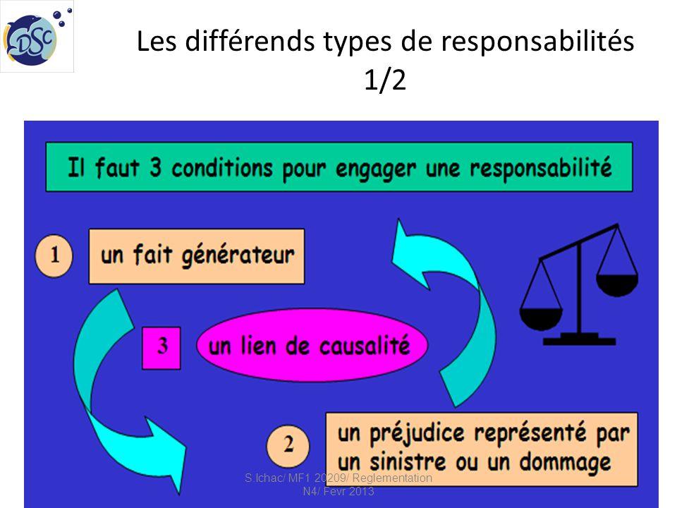 Les différends types de responsabilités 1/2