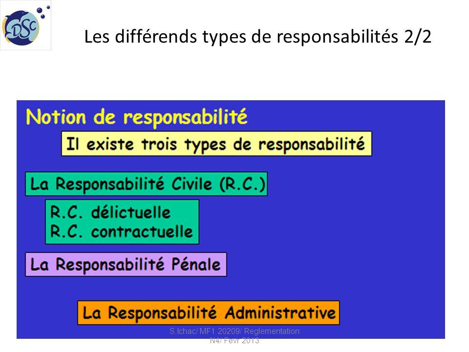 Les différends types de responsabilités 2/2