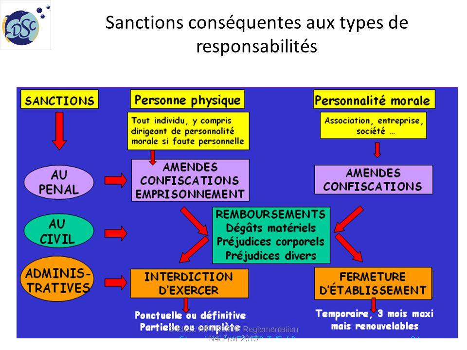 Sanctions conséquentes aux types de responsabilités