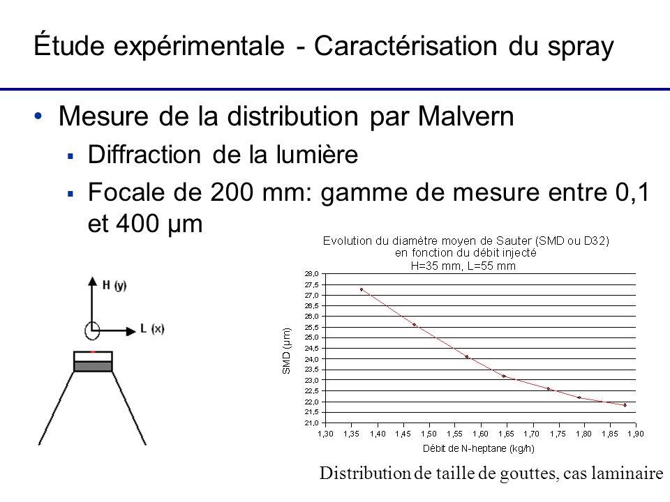 Étude expérimentale - Caractérisation du spray