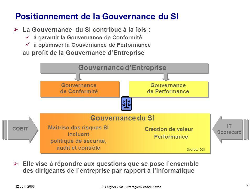 Positionnement de la Gouvernance du SI