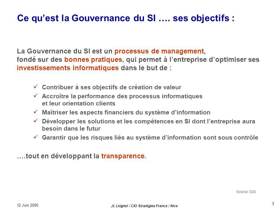 Ce qu'est la Gouvernance du SI …. ses objectifs :