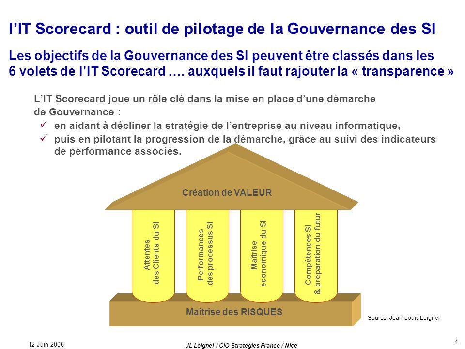 l'IT Scorecard : outil de pilotage de la Gouvernance des SI