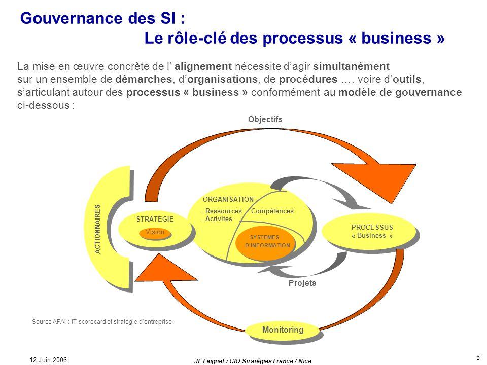 Gouvernance des SI : Le rôle-clé des processus « business »