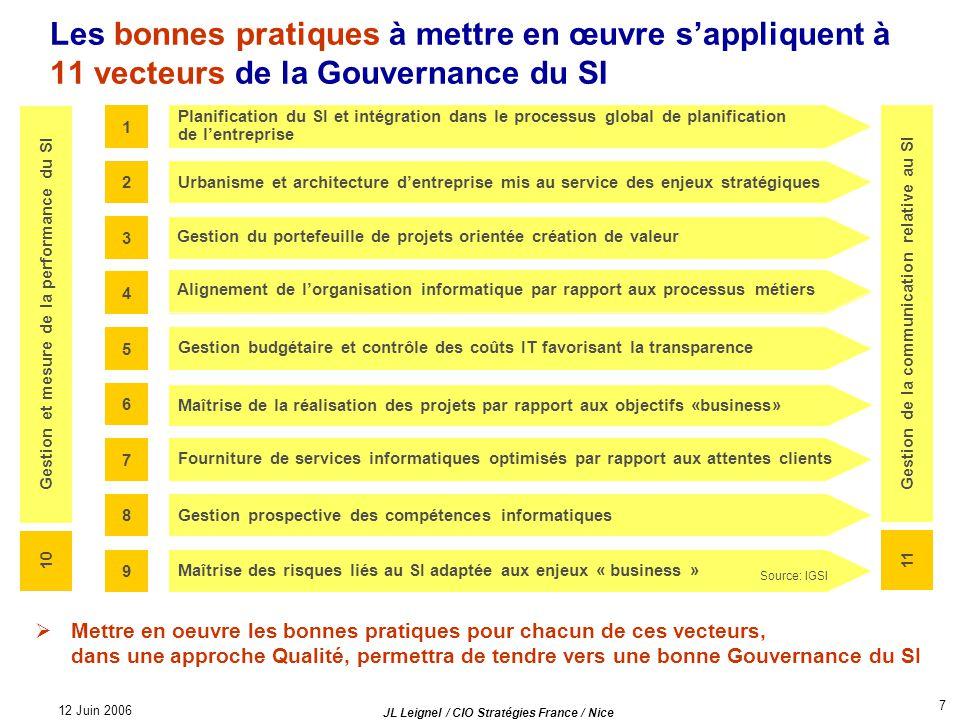 12 Juin 2006 Les bonnes pratiques à mettre en œuvre s'appliquent à 11 vecteurs de la Gouvernance du SI.