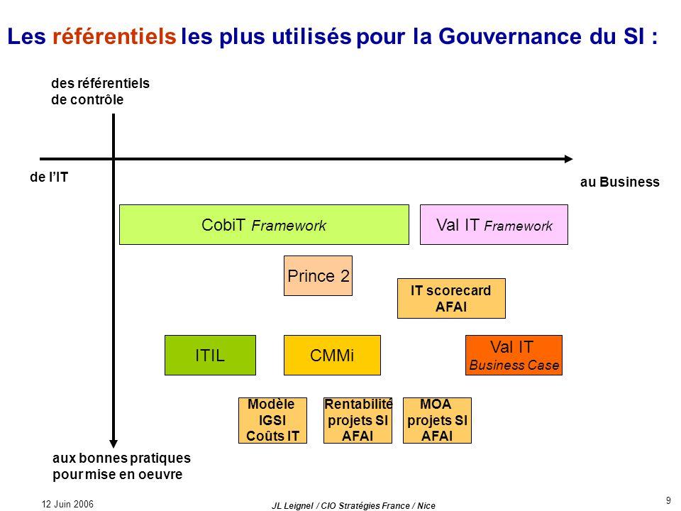 Les référentiels les plus utilisés pour la Gouvernance du SI :