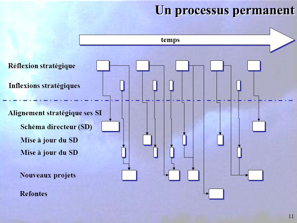 Un processus permanent