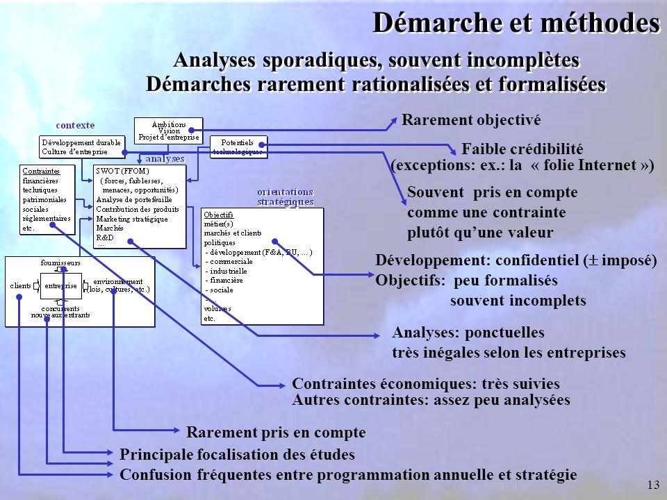 Démarche et méthodes Analyses sporadiques, souvent incomplètes