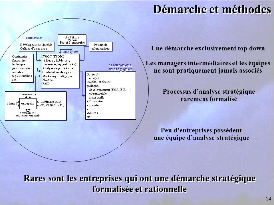 Démarche et méthodes Une démarche exclusivement top down. Les managers intermédiaires et les équipes.