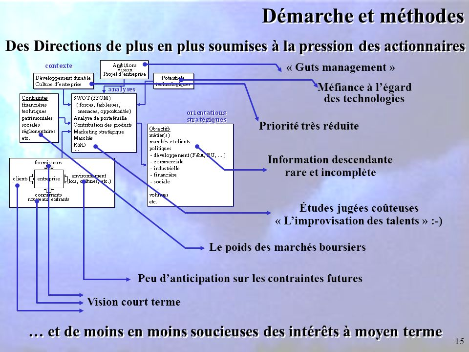 Démarche et méthodes Des Directions de plus en plus soumises à la pression des actionnaires. « Guts management »