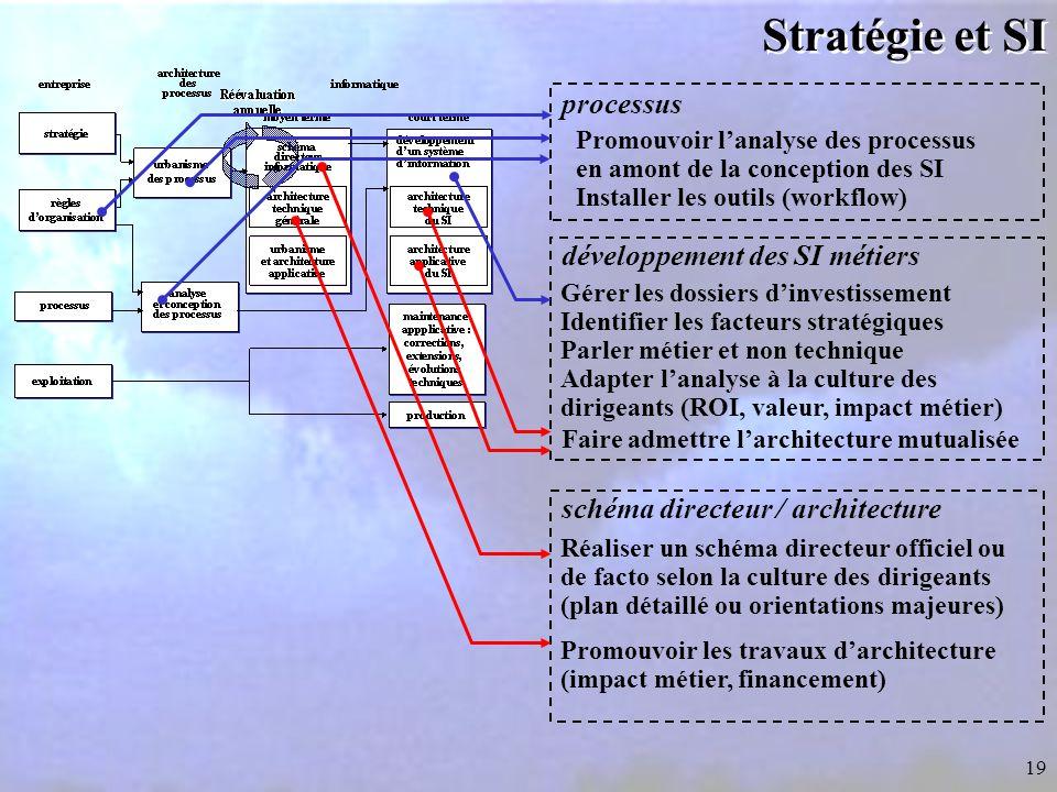 Stratégie et SI processus développement des SI métiers