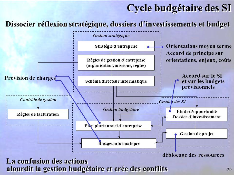 Cycle budgétaire des SI