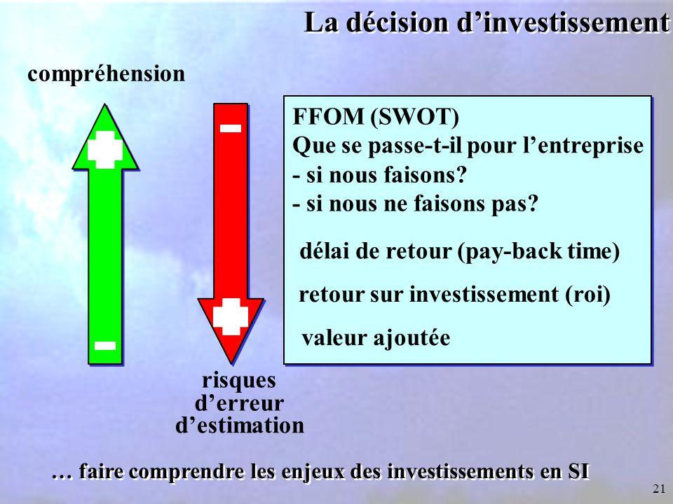 La décision d'investissement