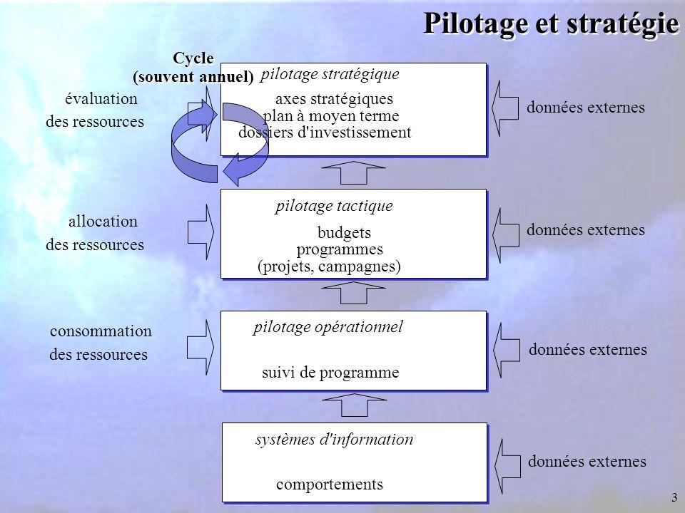 Pilotage et stratégie Cycle (souvent annuel) données externes