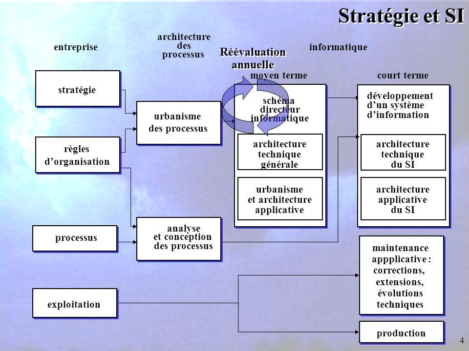Stratégie et SI Réévaluation annuelle architecture des processus