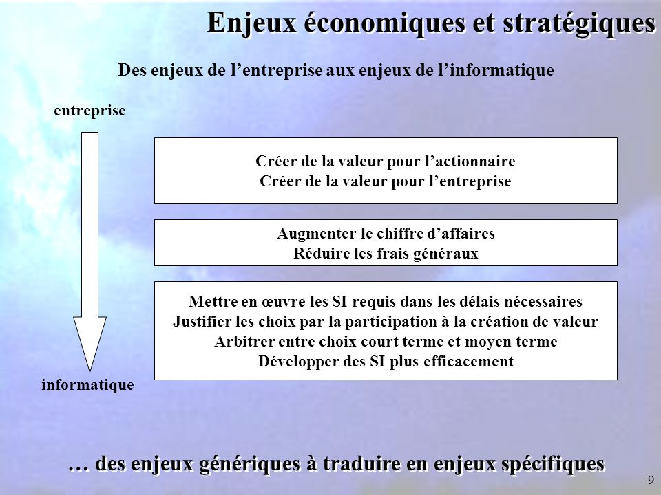Enjeux économiques et stratégiques